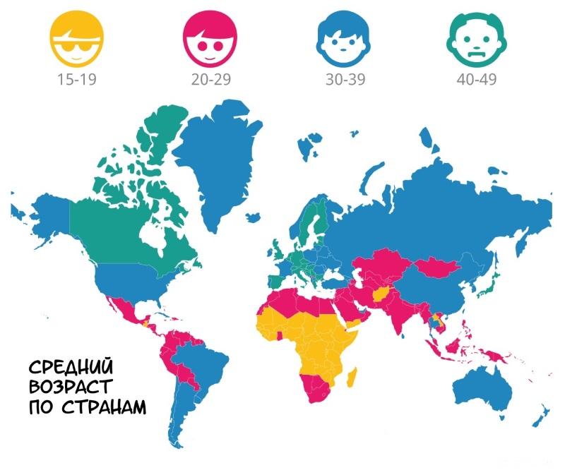 средний возраст по странам