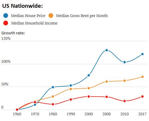 доходы и цена на жильё в США