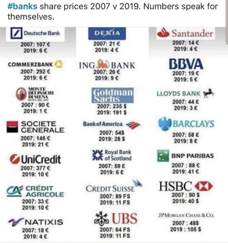 акции крупнейших банков