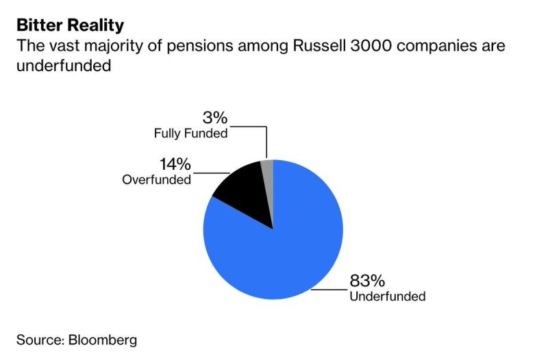 дыры в пенсионных обязательствах_2