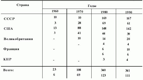 число АПЛ у СССР и США