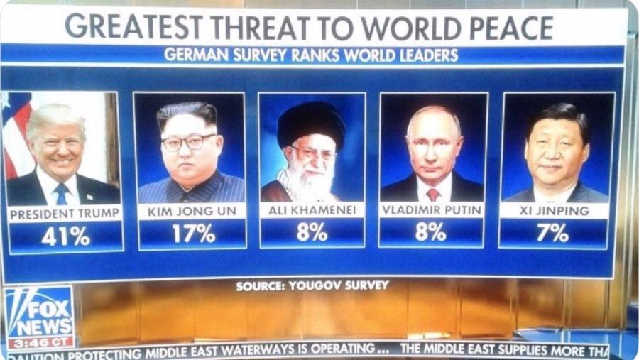 величайшая угроза для мира 2020