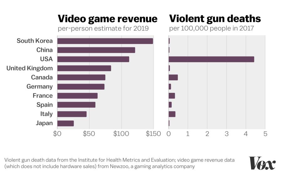расстрелы и видеоигры