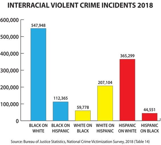 расовая война