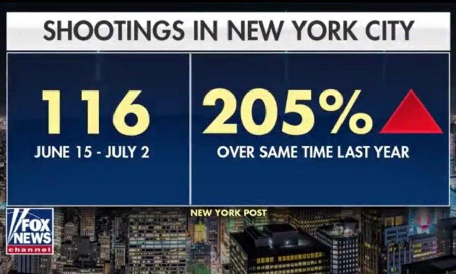стрельба в Нью-Йорке с 15.06 по 02.07.20