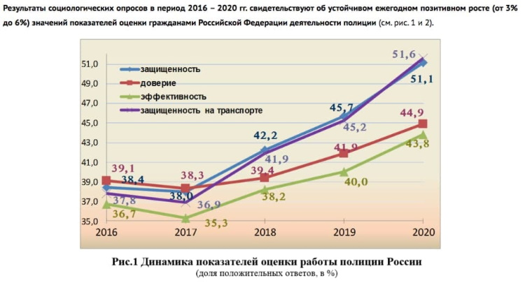 одобрение работы полиции России