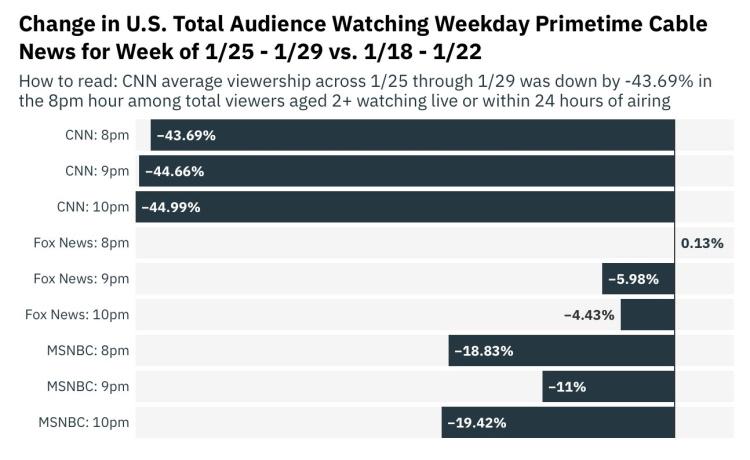 CNN теряет аудиторию
