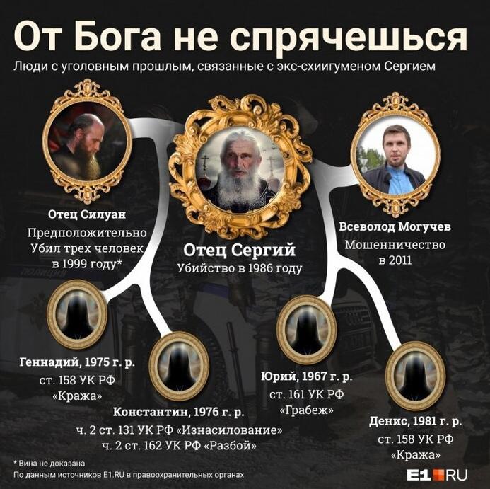 окружение сектанта Романова