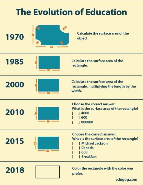 эволюция образования