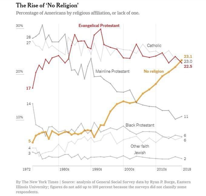 число атеистов в США