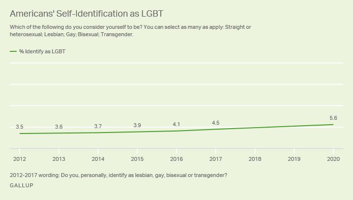 американцы, считающие себя ЛГБТ_1