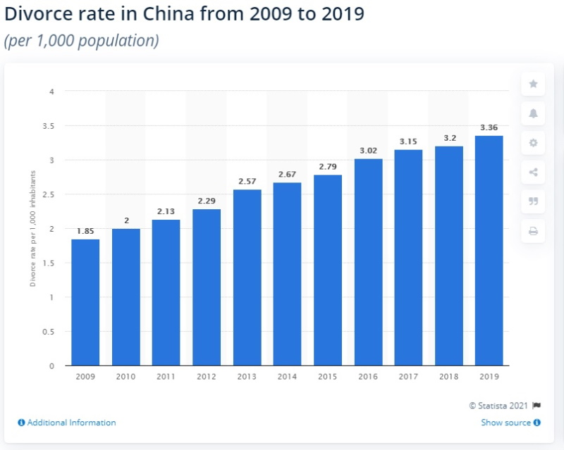 число разводов в Китае