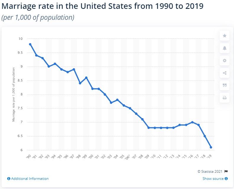 число браков в США с 1990 по 2019