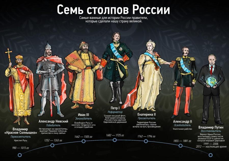 лучшие цари