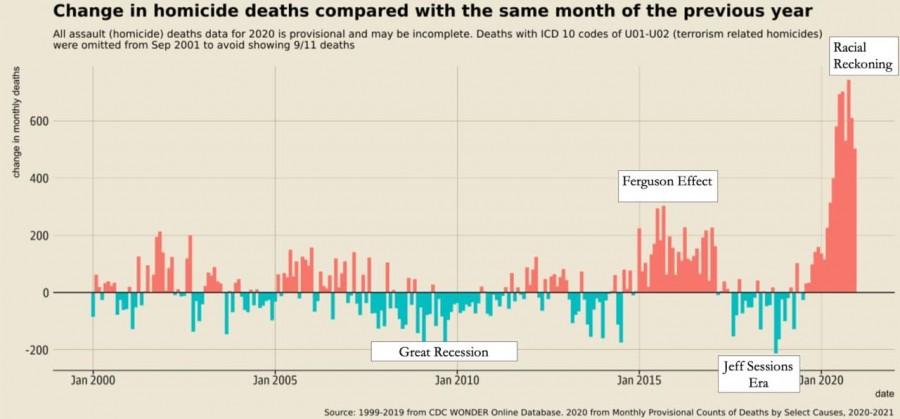 рост числа убийств в США