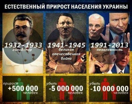 прирост населения Украины