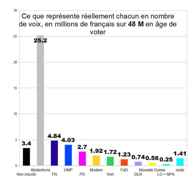 миллионы непроголосовавших французов