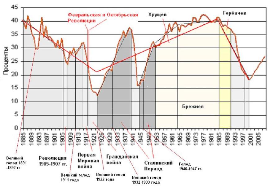 график Илларионова