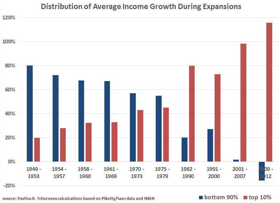 разрыв между богатыми и бедными в США