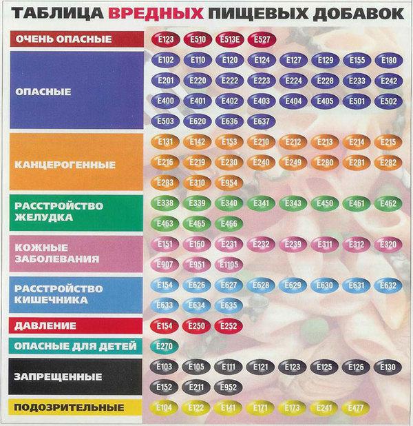 таблица опасных пищевых добавок