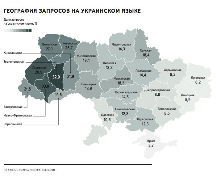 доля запросов на украинском