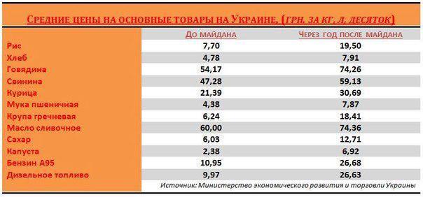 цены до и после Майдана
