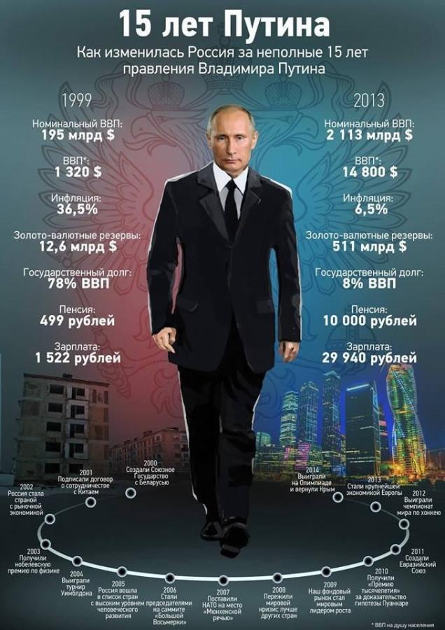 как изменилась Россия
