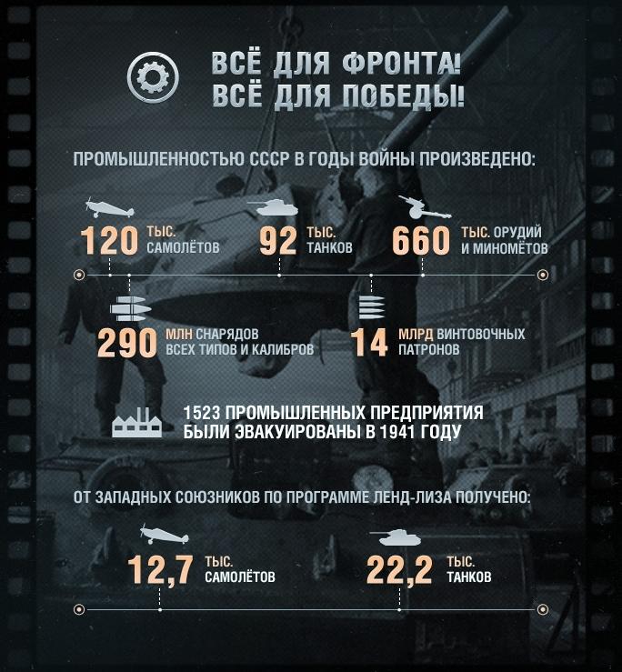 ВОВ в числах_5