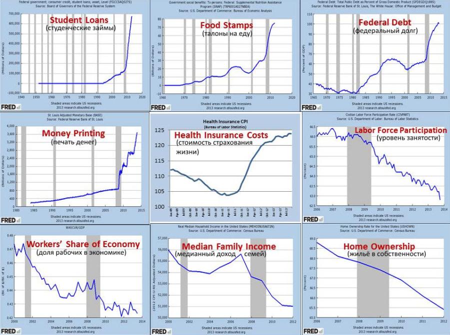 экономика США в графиках