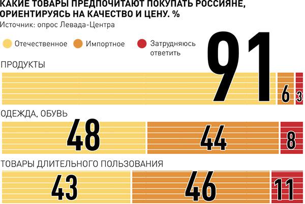опрос по предпочтениям российских покупателей