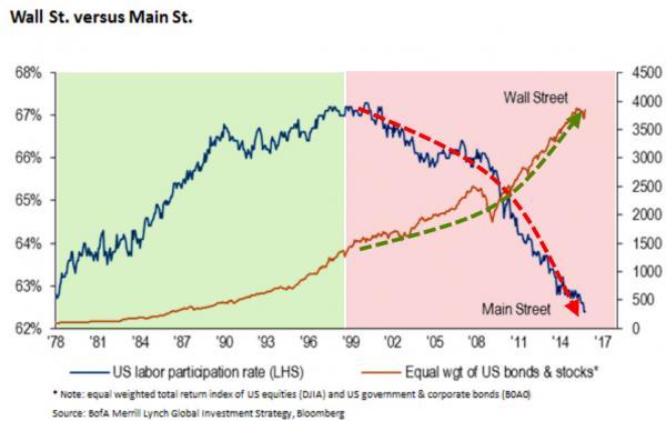 Уолл-стрит против Мэйн-стрит