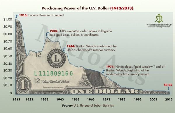 покупательная способность доллара