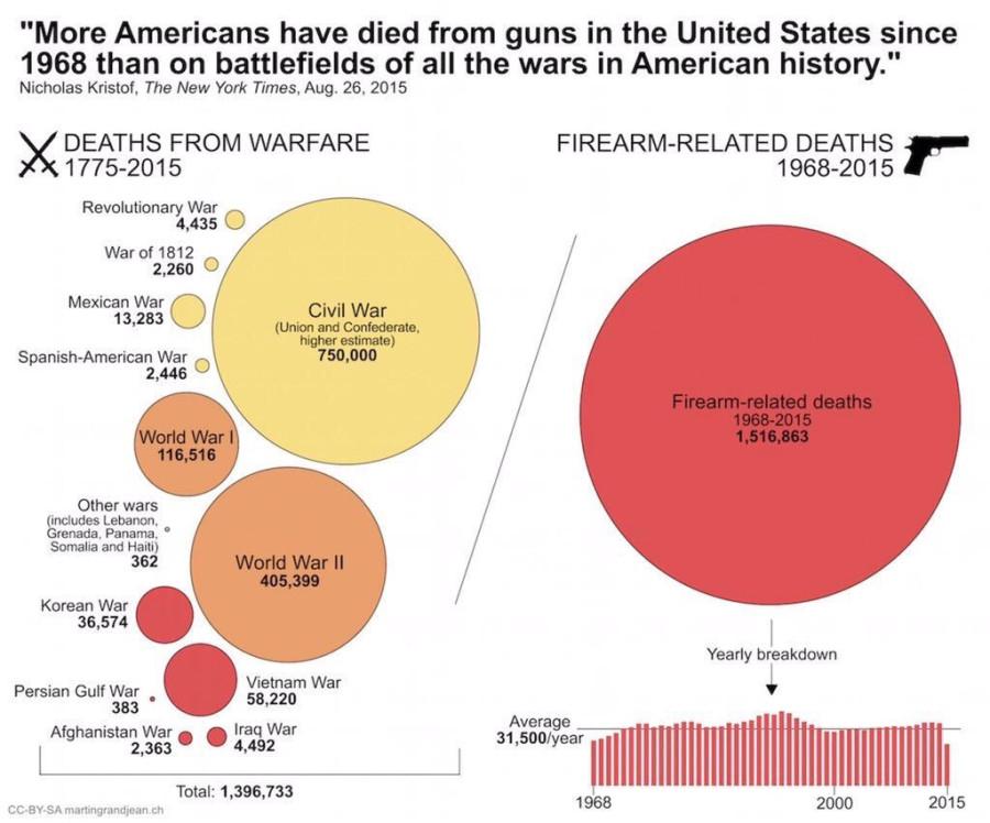 гражданская война в США 2