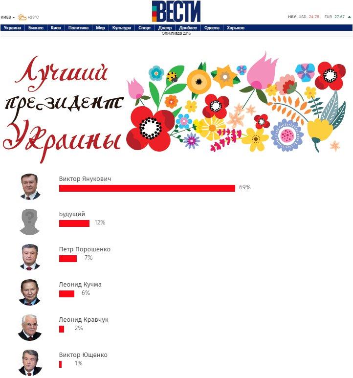 Янукович - лучший