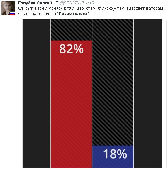 82 процента за красных