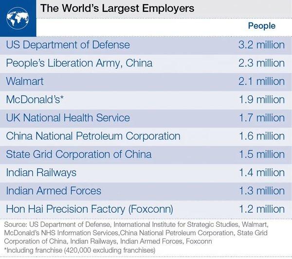 наибольшие работодатели мира