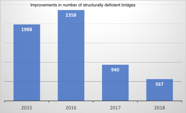 Improvements in number of structurally deficient bridges