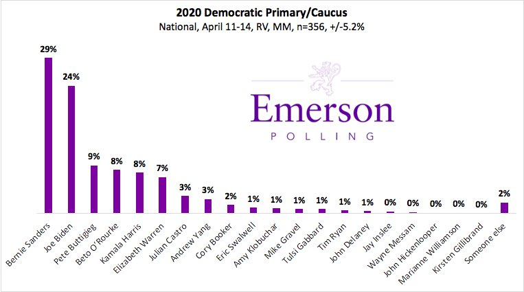Bernie Sanders leads Democratic Primary