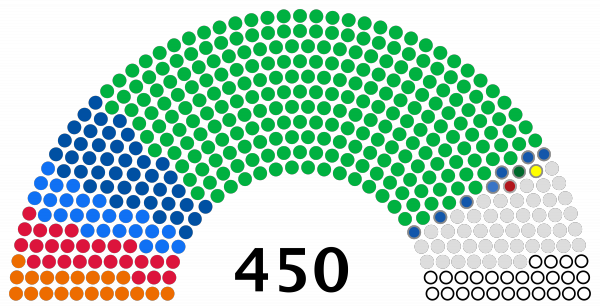 Верховная Рада Украины 9-го созыва