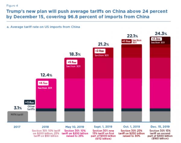 Trump's tariffs