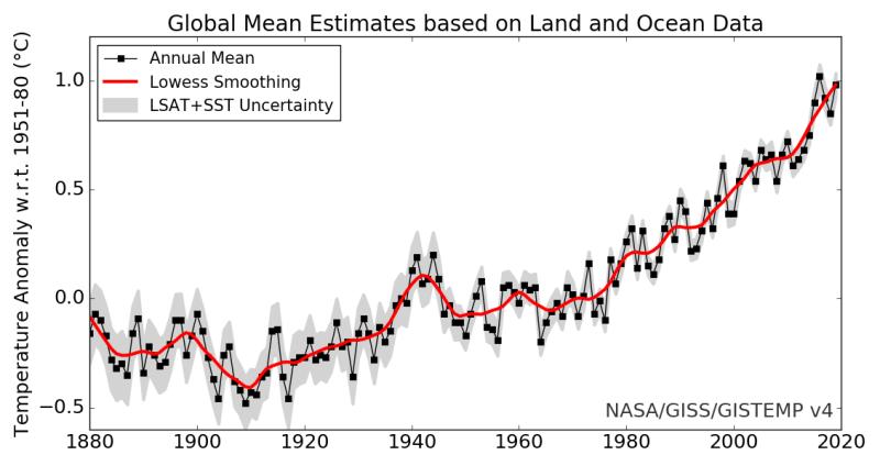 Global Annual Mean Surface Air Temperature Chang