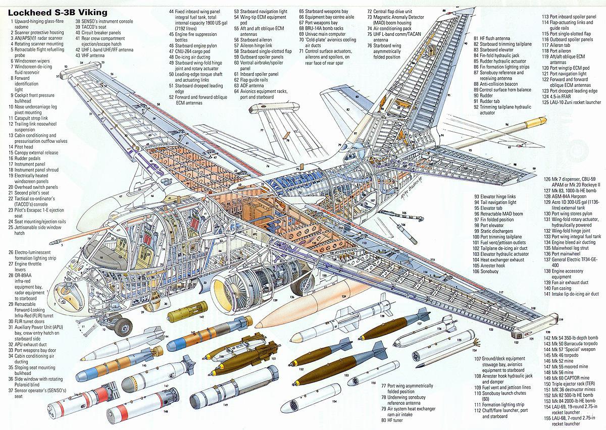 Lockheed-S-3B-Viking-Airplane-Parts-Nomenclature-Diagram