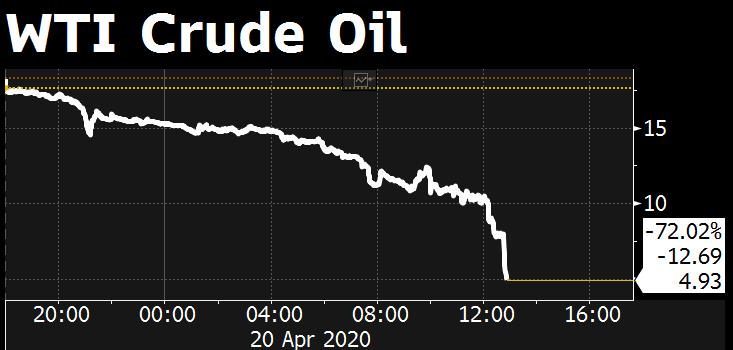 Цена на нефтяные фьючерсы упала до уровней 80х годов и ниже, с учётом инфляции это -99%