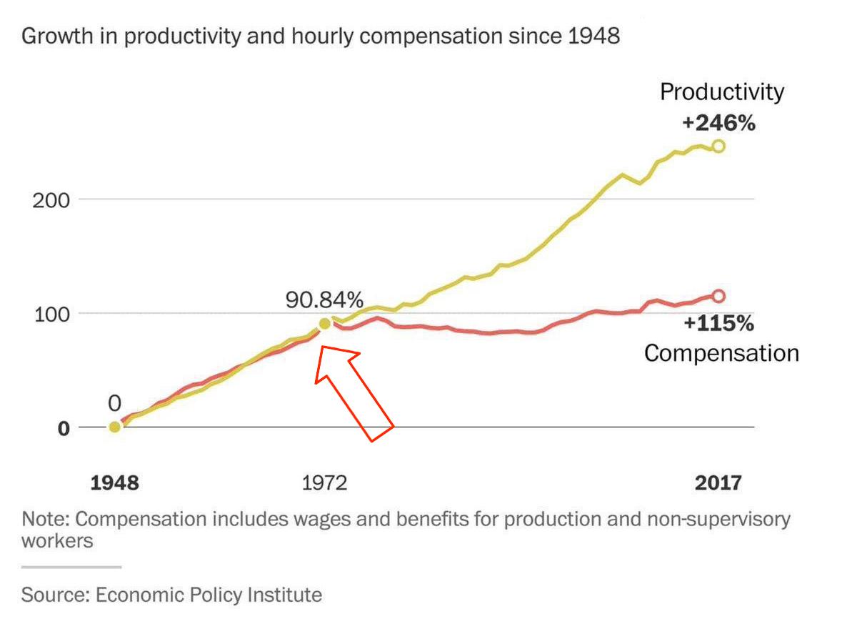 Рост продуктивности и почасовой компенсации (зарплаты)