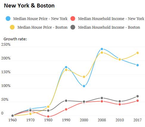 среднее стоимлсти жилья и роста зарплат - разделение пошло в 70х