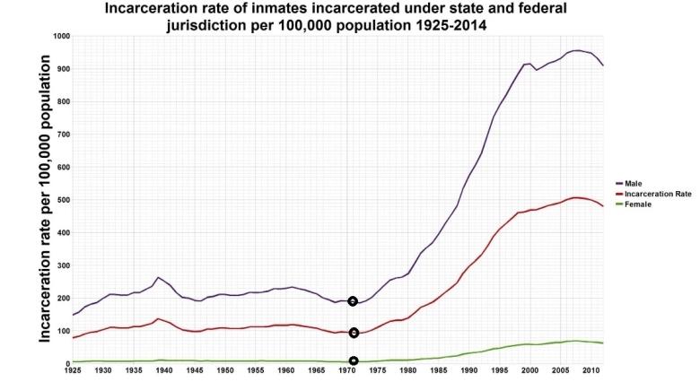 """Количество людей, сидящих в тюрьме на 100000 населения. В 1971 году Никсон начал свою """"войну против наркотиков"""""""
