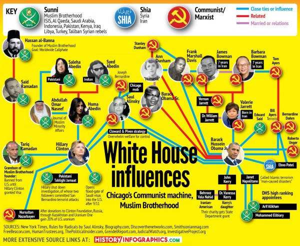muslims-communists-in-white-house.jpg