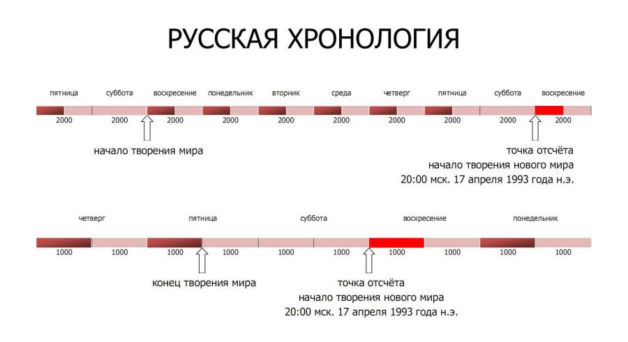 Хронология_3.jpg