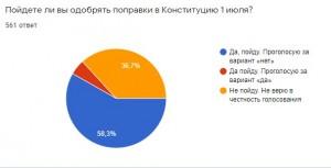 Томск tv2.todayMultimediaChto-dumayut-tomichi-o-golosovanii-po-popravkam-v-konstituciyu-opros.jpg