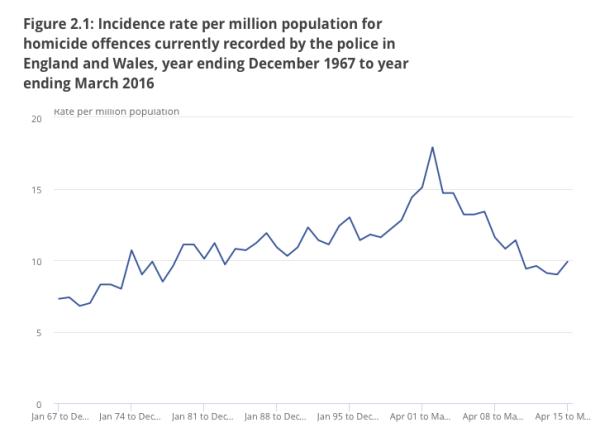 UK homicide rates.png